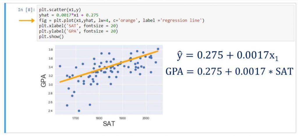 Plot that line using the plot method
