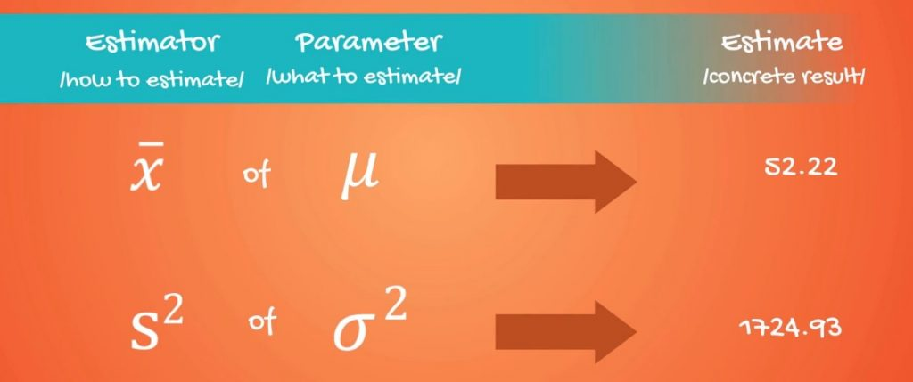 Estimator, Parameter, and Estimate