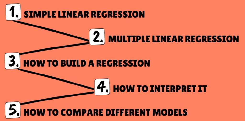 How to build a regression, linear regression