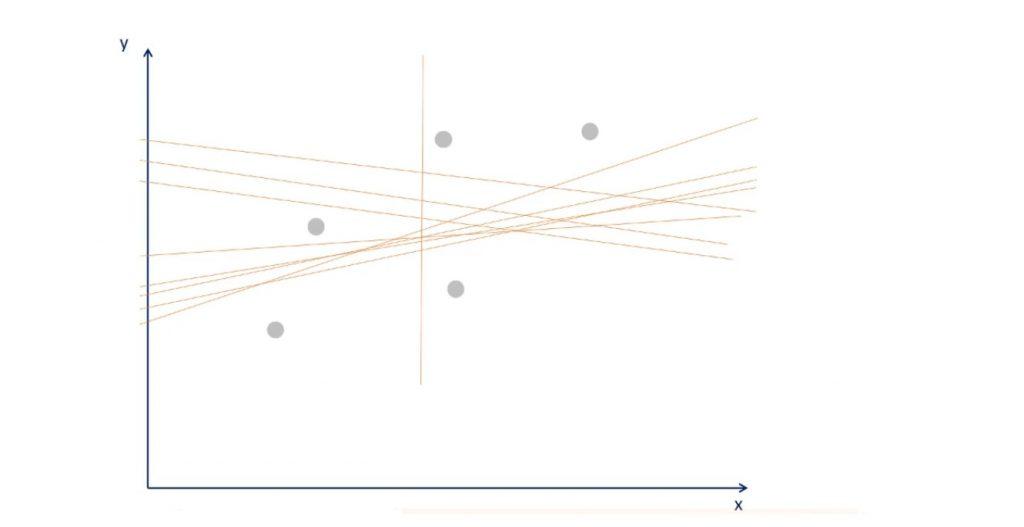 OLS graph