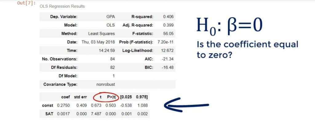 Is the coefficient equal to zero?