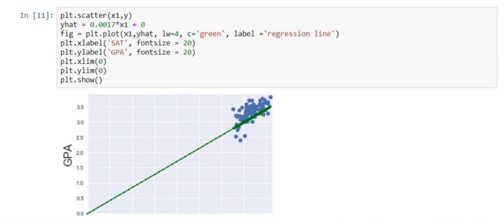 The regression line passes through the origin of the graph