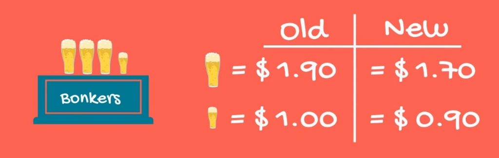 Example of multicollinearity: Bonker's old vs new prices of beer