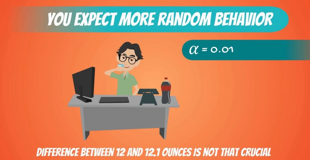 The difference between 12 and 12.1, significance level