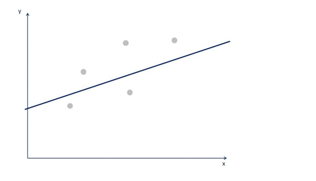 Example of Ordinary Least Squares: OLS determines the line with the smallest error