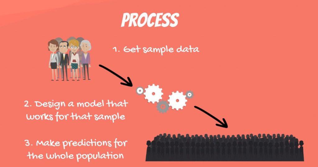 The process, linear regression