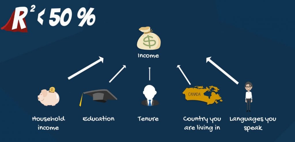 Less than 50% of the variability of income