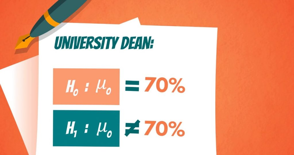 University Dean example: Null hypothesis equals the population mean