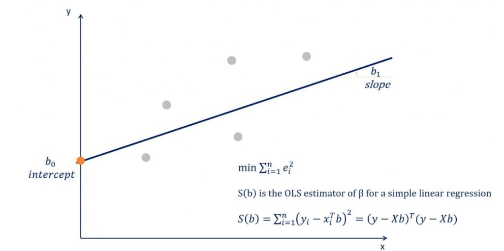 Example of Ordinary Least Squares: application of the OLS formula