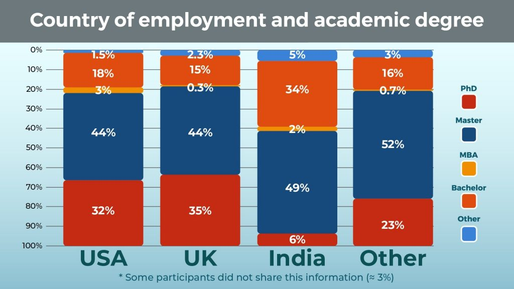 country of employment and academic degree