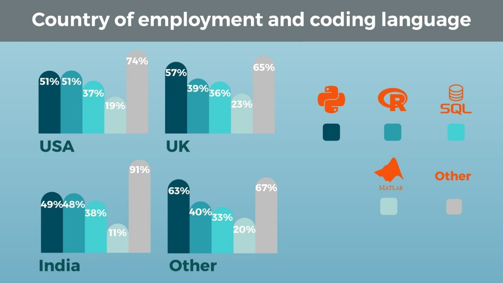 Country of Employment and Coding Language