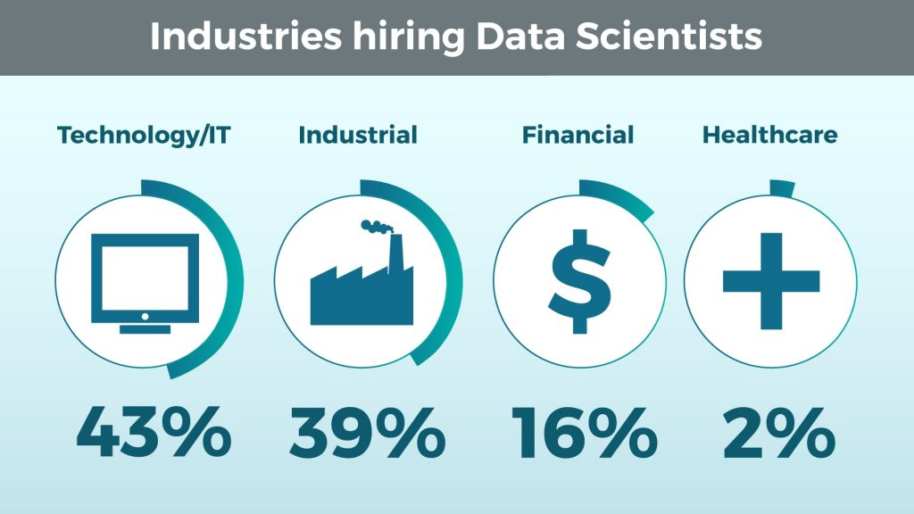 Industries Hiring Data Scientists