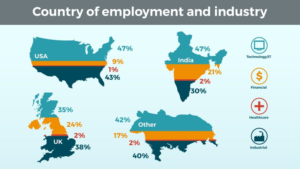 Country of Employment and Industry