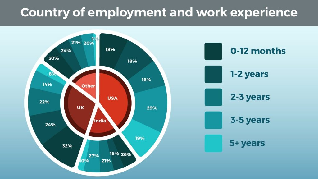 Country of Employment and Work Experience