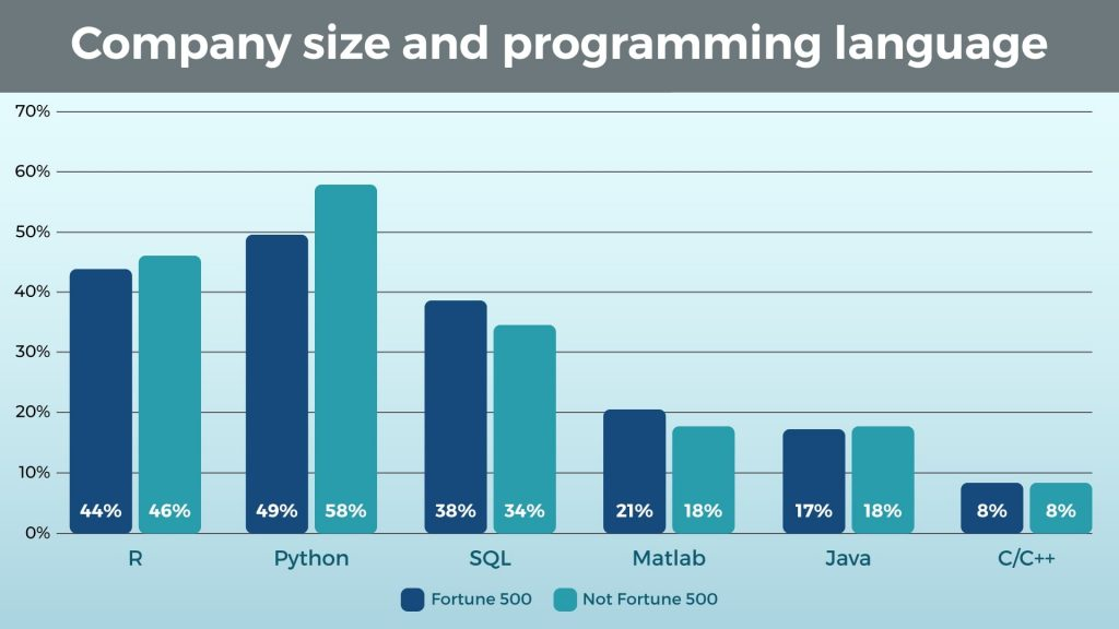 Company Size and Programming Language