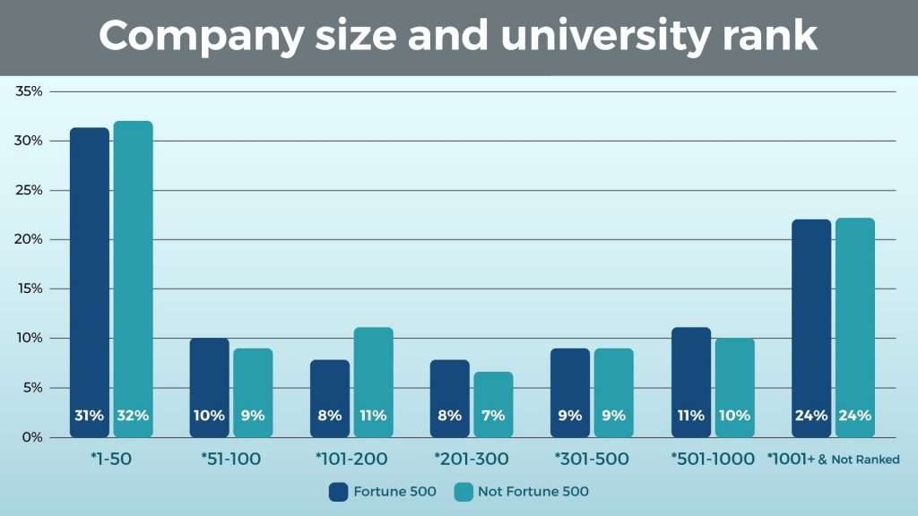Company Size and University Rank