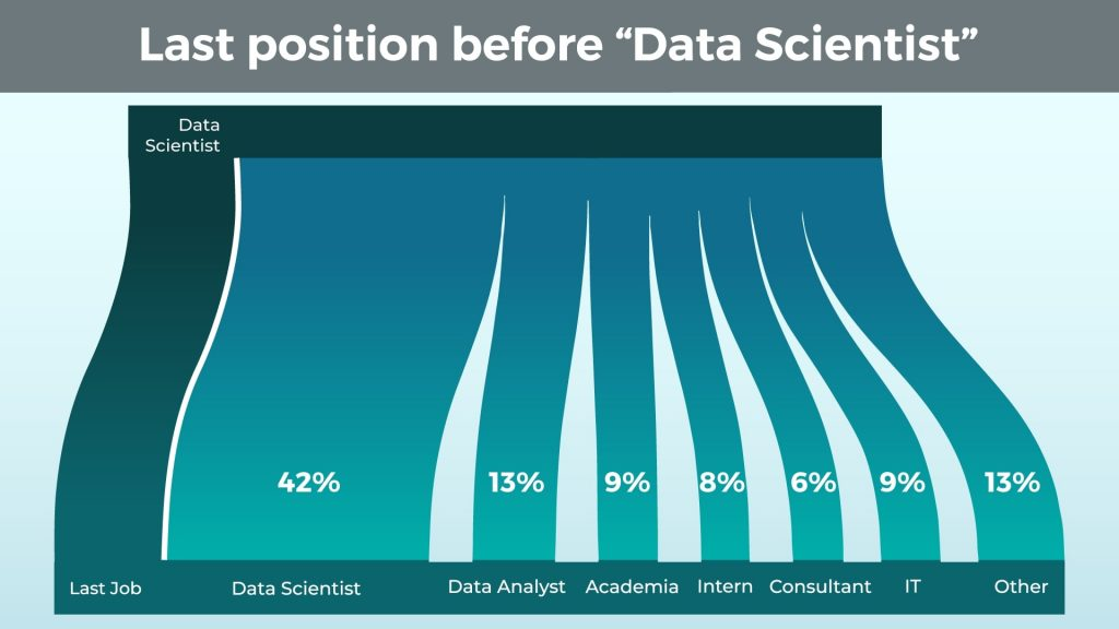 Last position before data scientist.