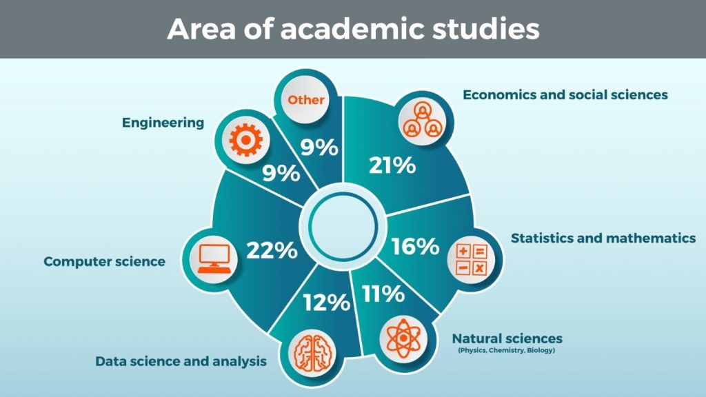 Area of Academic Studies, data scientist profile