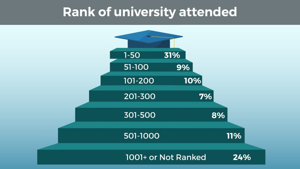 Rank of University Attended