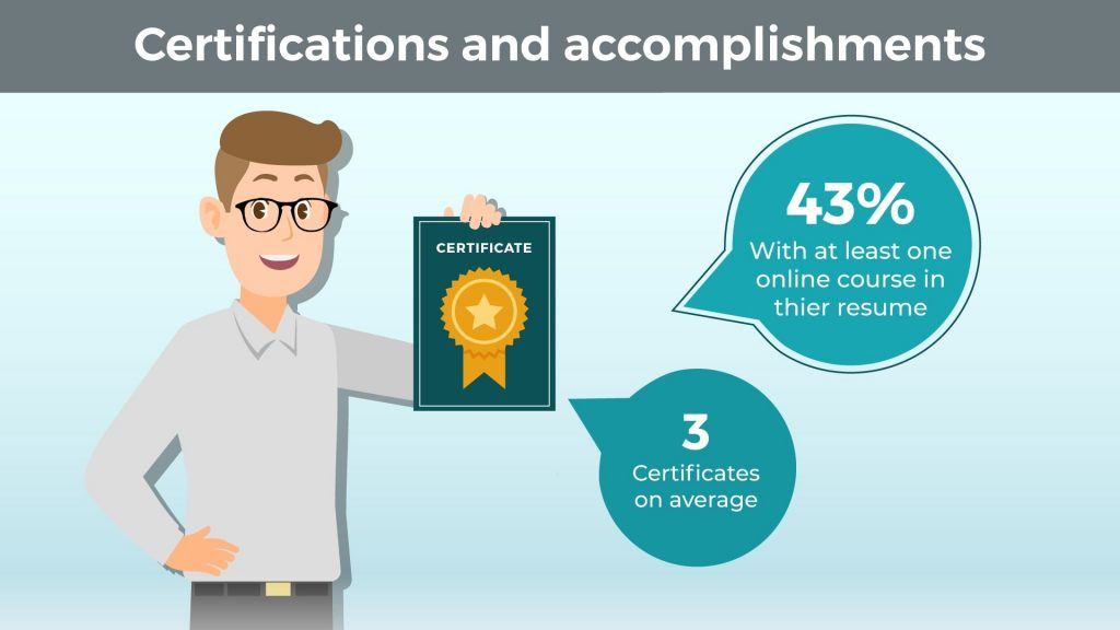 Certifications and Accomplishments