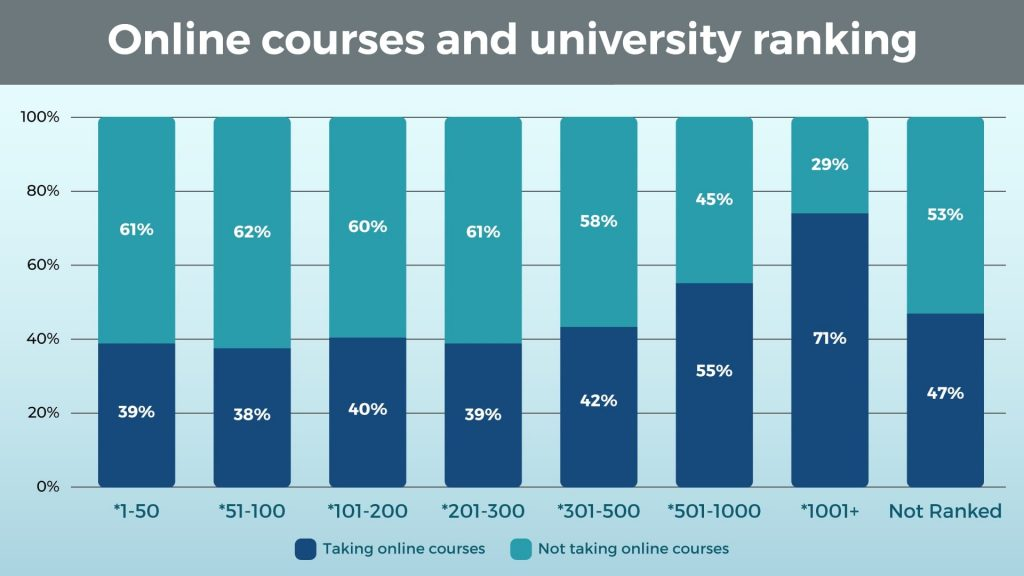 Online Courses and University Ranking
