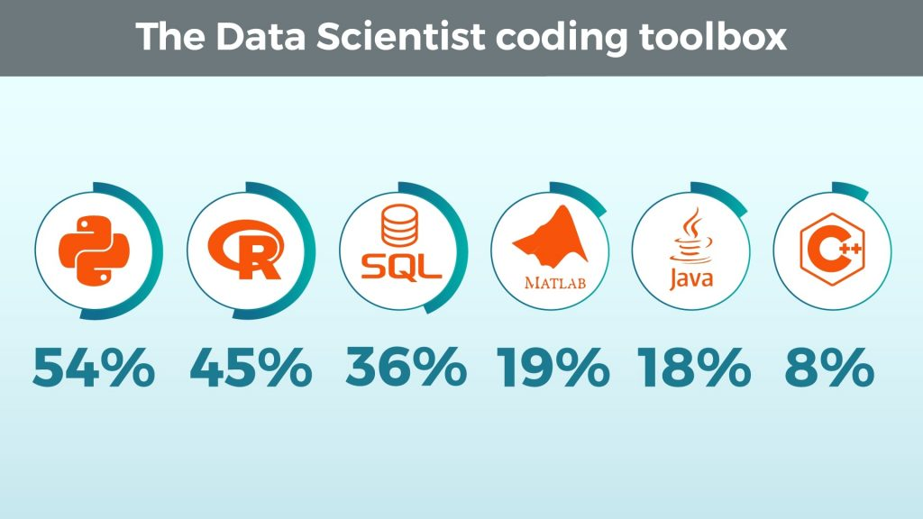 Data Scientist Coding Toolbox