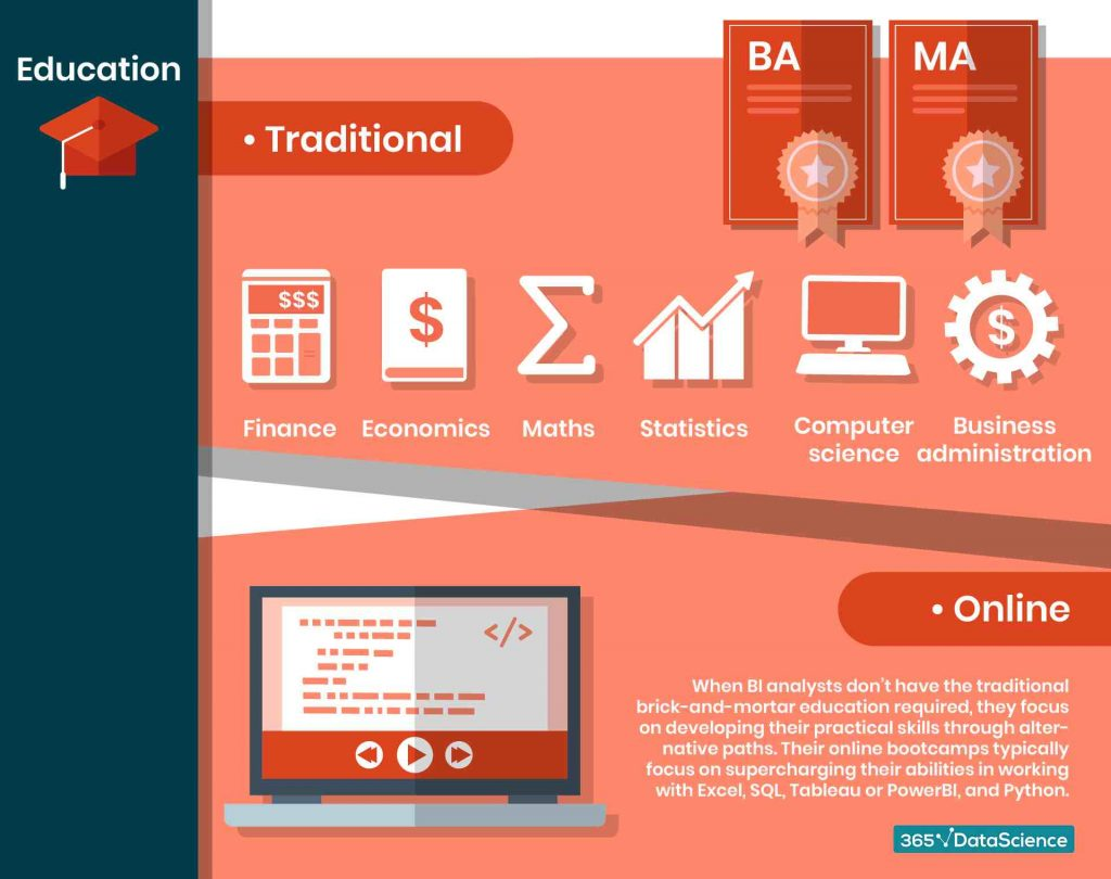 what-education-does-a-bi-analyst-need-infographic