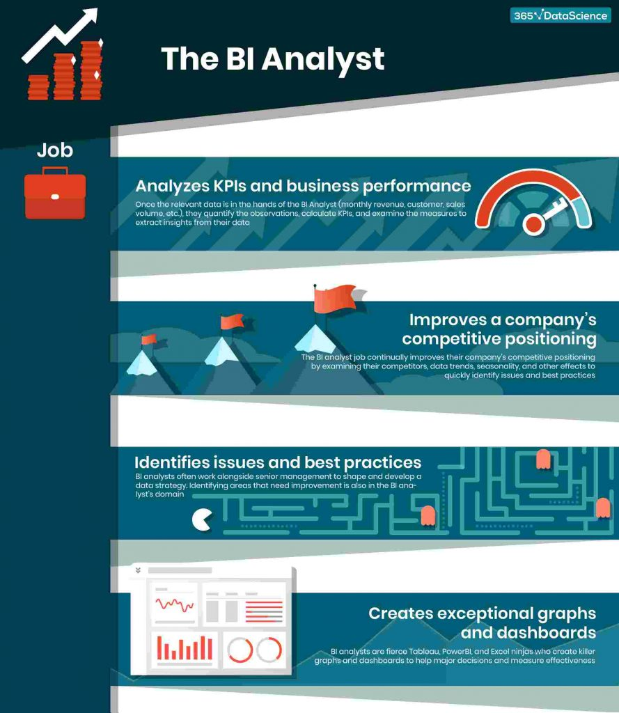 what-does-a-bi-analyst-do-infographic