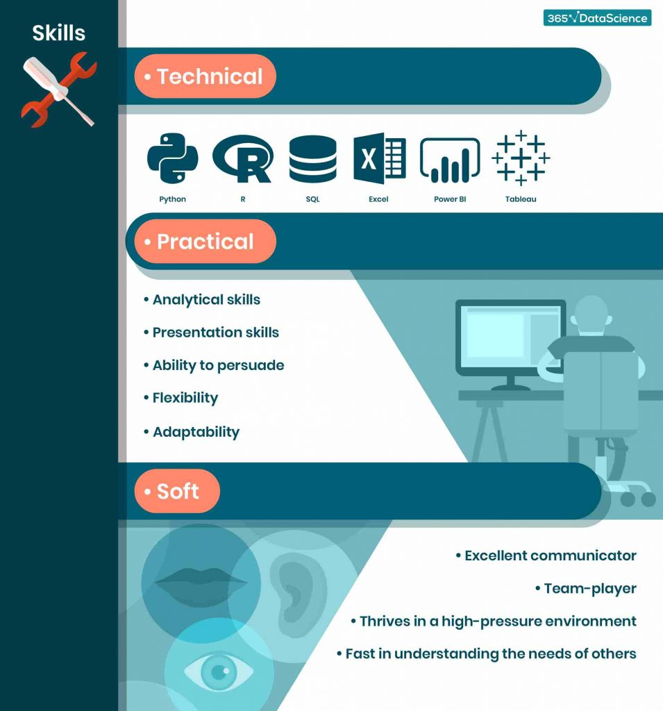 what-skills-does-a-bi-analyst-need-infographic