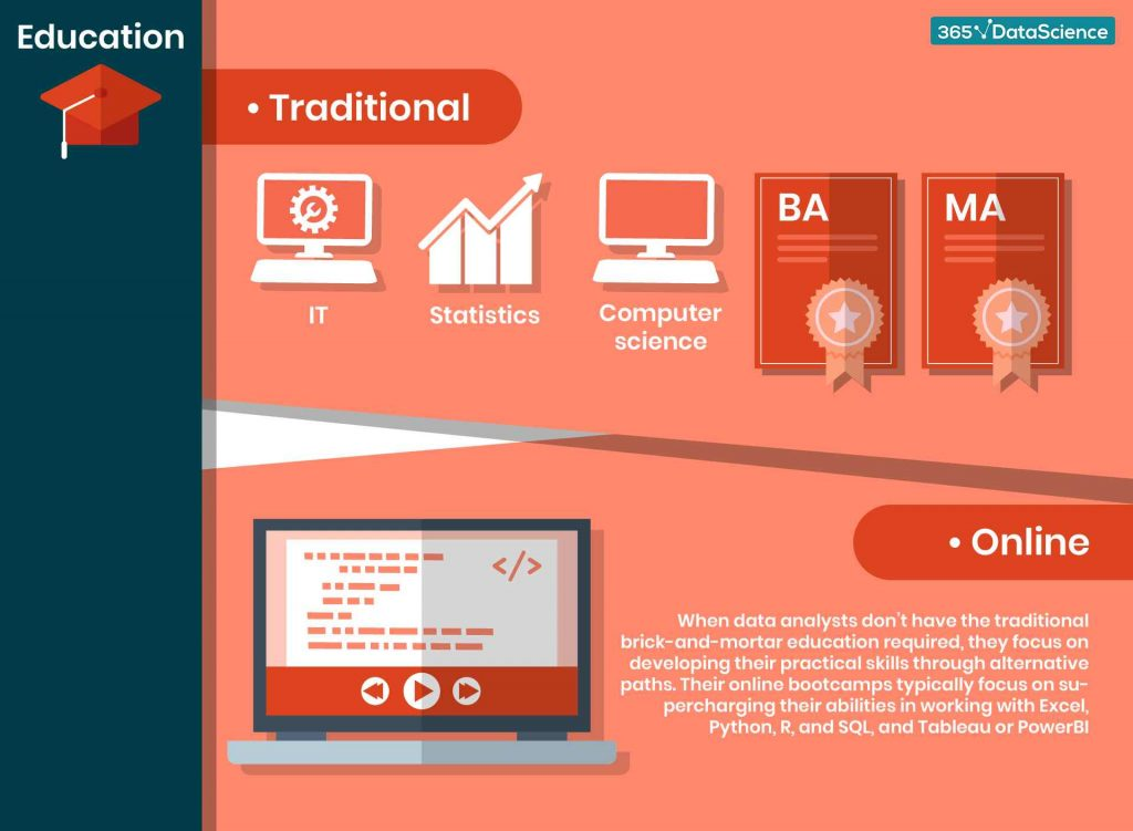 what-education-does-a-data-analyst-need-infographic