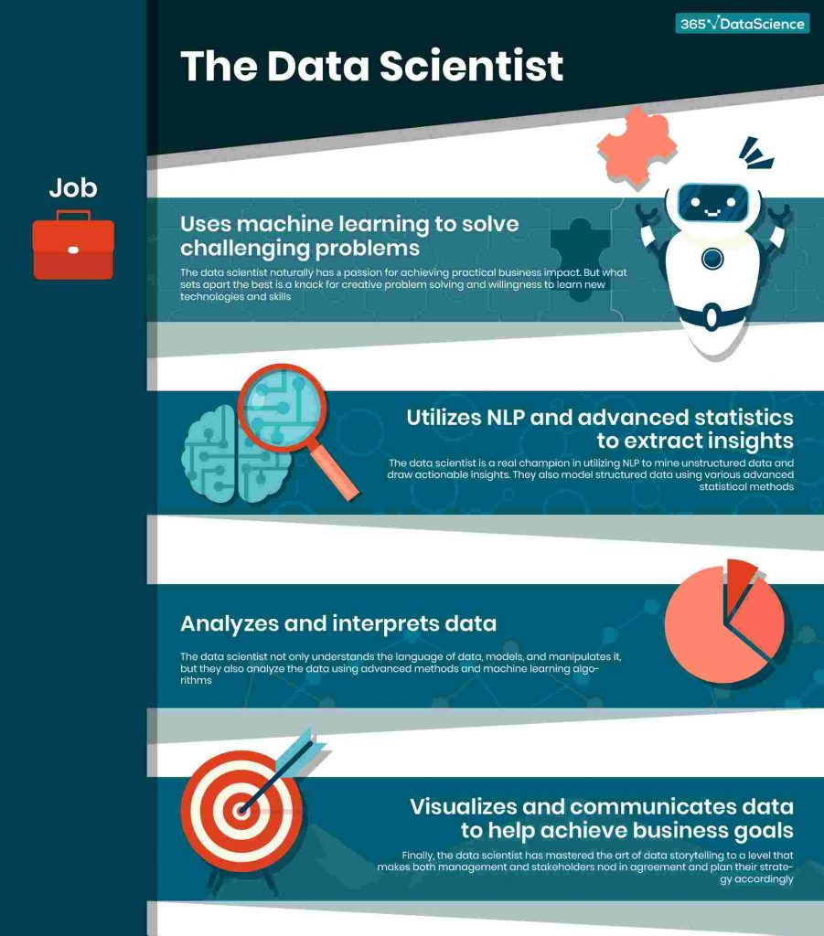 what does a data scientist do infographic, career in data science