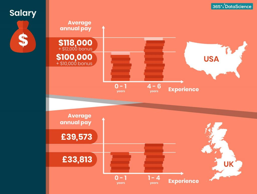 data scientist salary infographic, career in data science