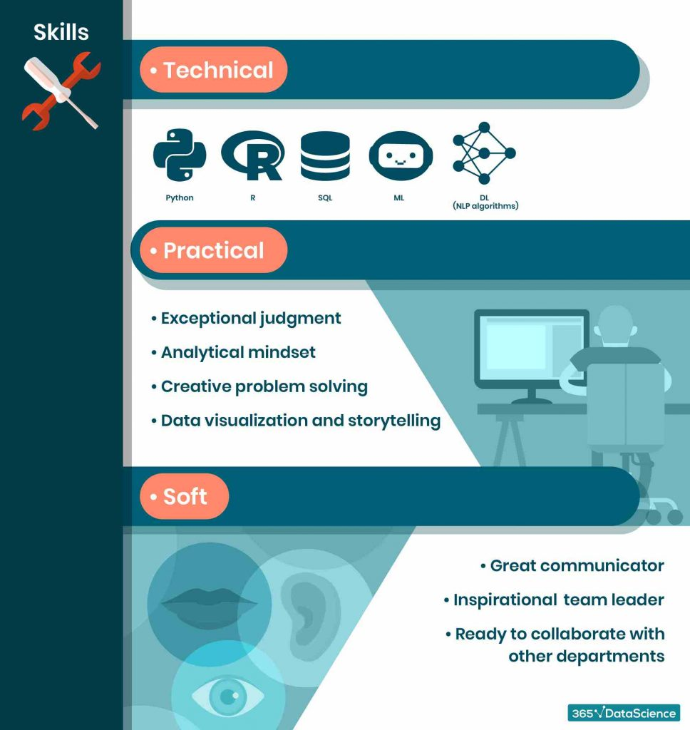what-skills-does-a-data-scientist-need-infographic