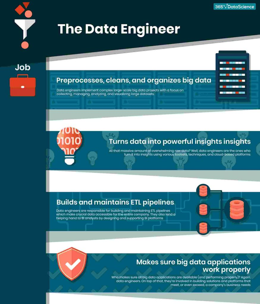 data-engineer-job-infographic