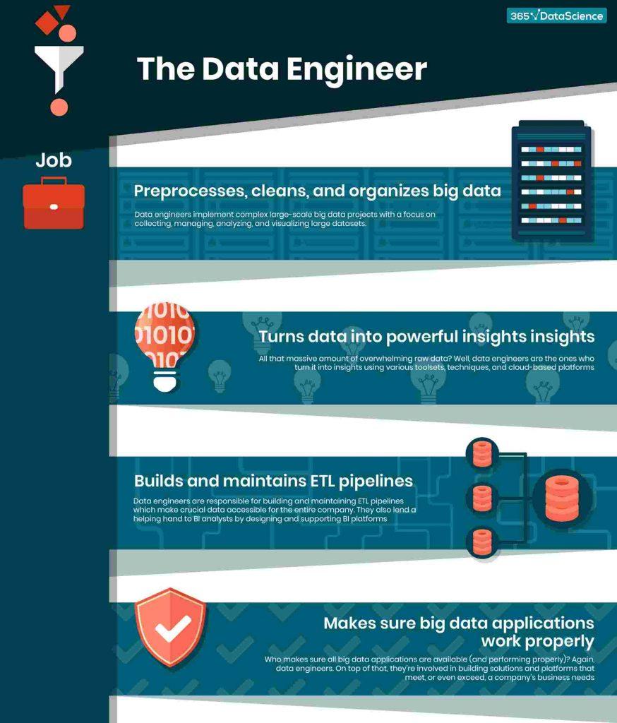 data-engineer-job-infographic