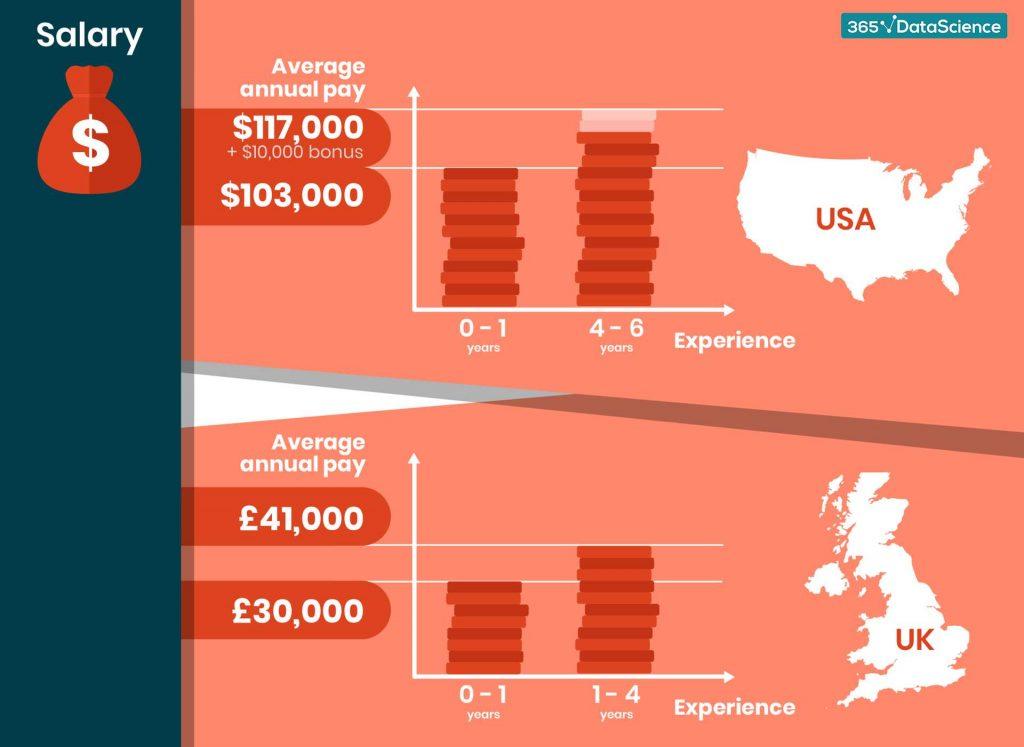 data-engineer-salary-infographic