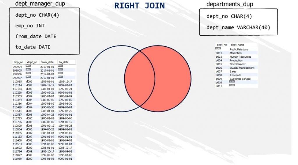 right join venn diagram
