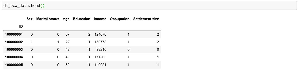 principal-components-analysis-data-python