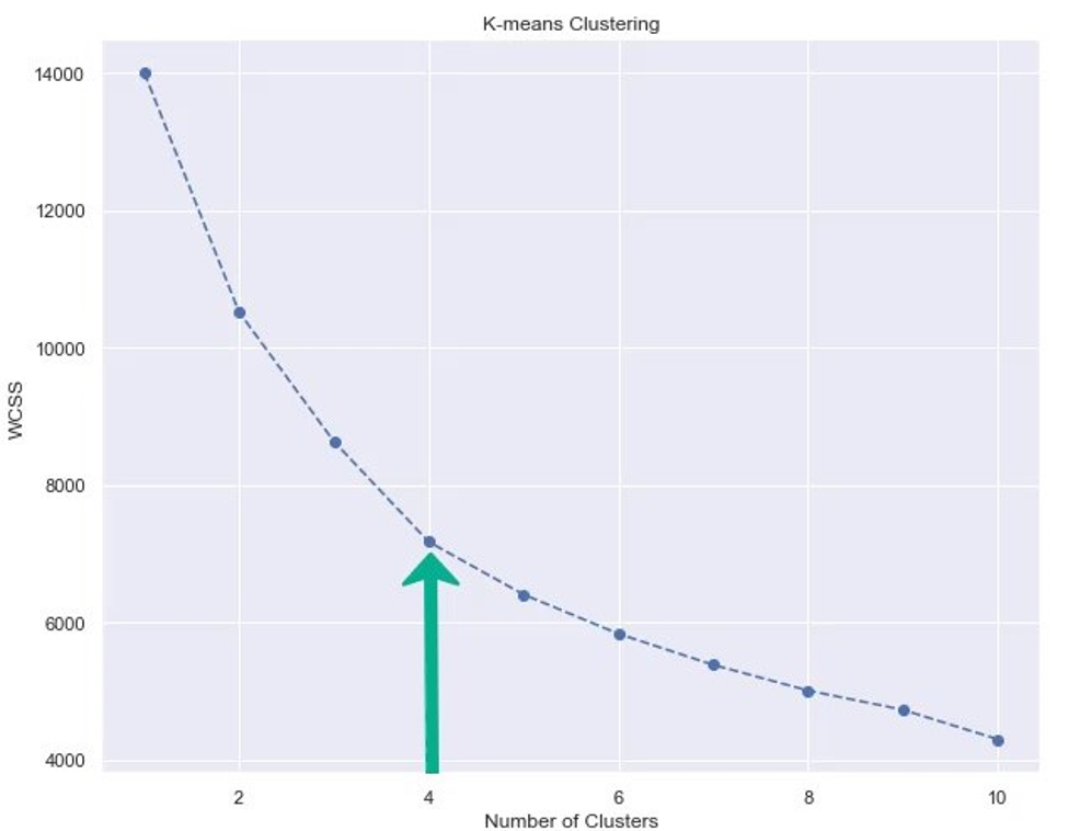 k-means-clustering-four-clusters