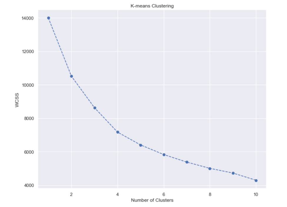 k-means-clustering-analysis
