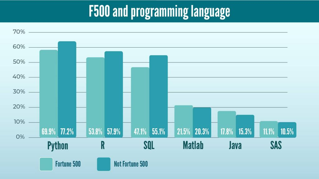 F500 companies and data science programming languages