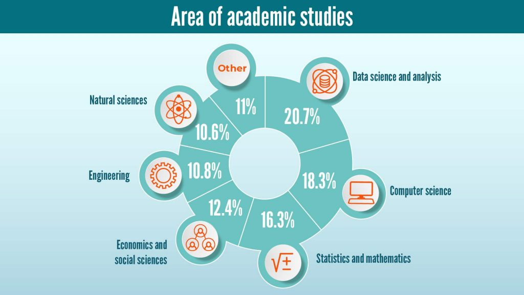 Area of academic studies of Data Scienists in 2020