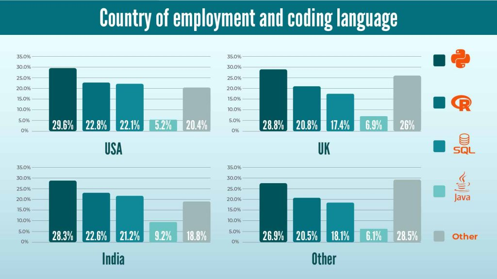 Country of employment and data science programming languages