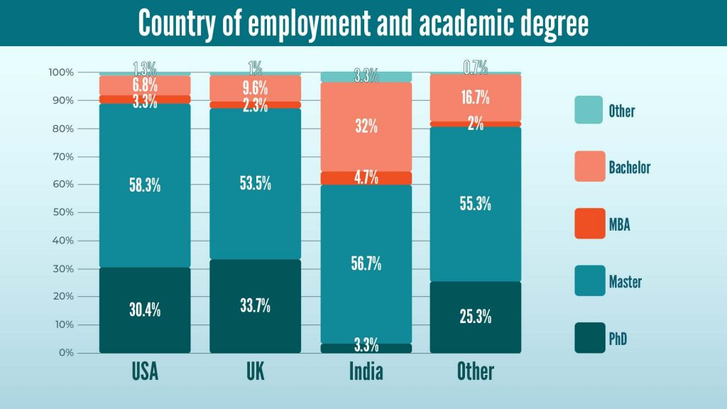 Country of Employment and Degree Acquired by Data Scienists in 2020