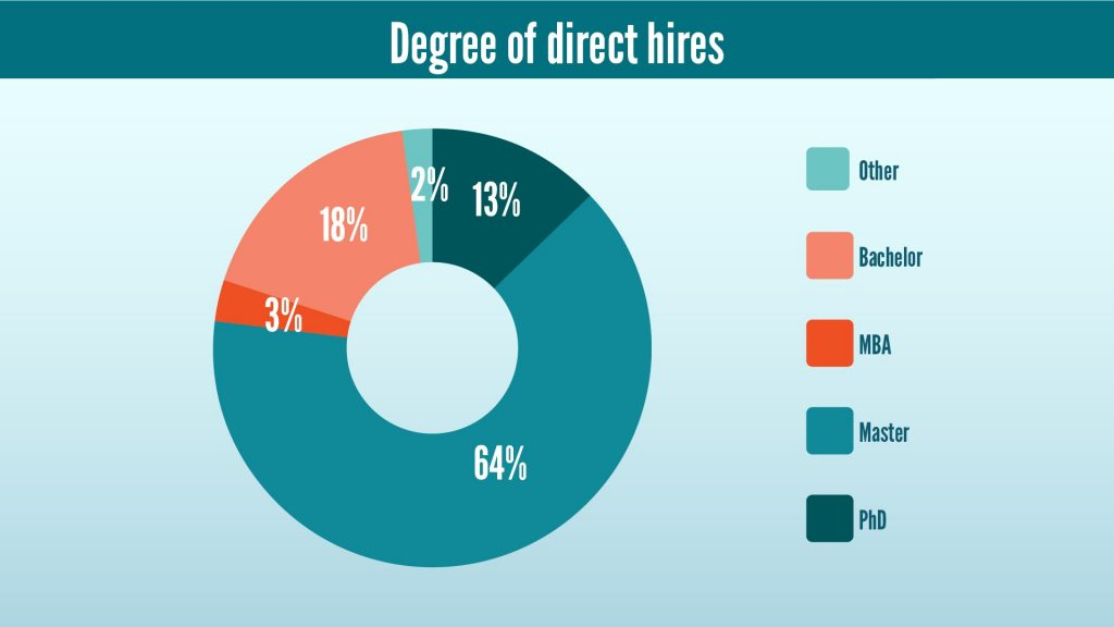 Rate of directs hires after graduation of Data Scienists in 2020