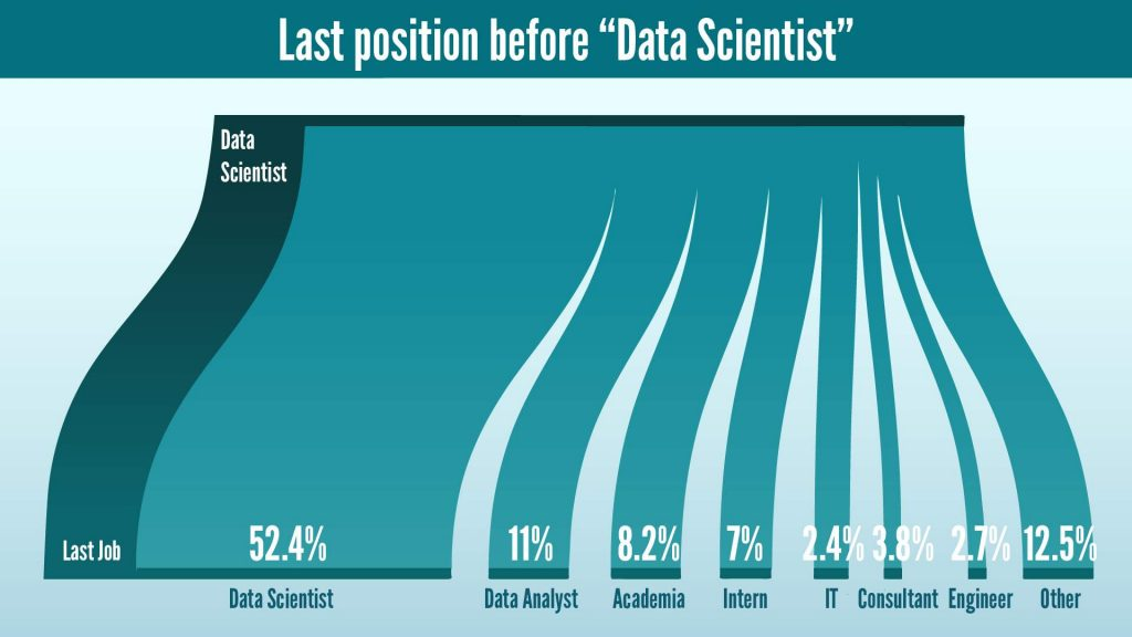 Last position before the current one for Data Scientists in 2020