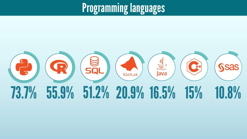 programming languages, become a data scientist