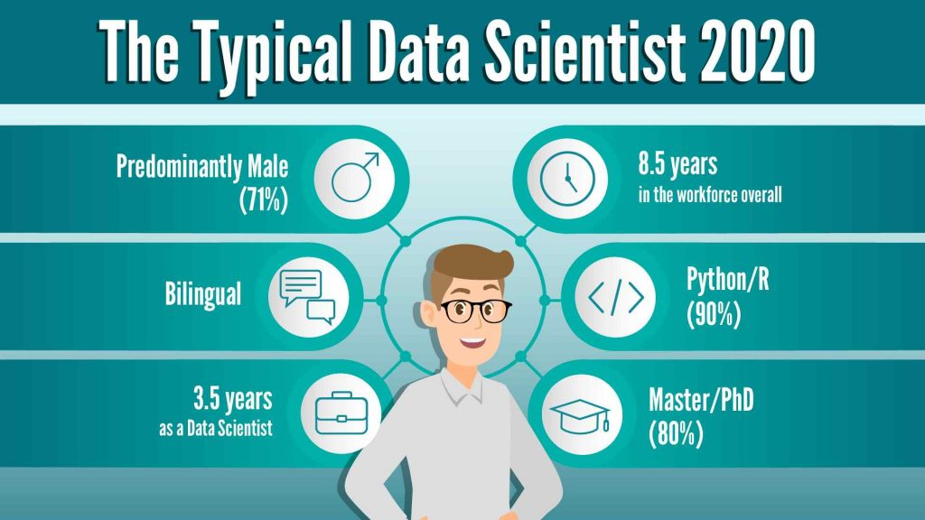 typical data scientist, become a data scientist 2020