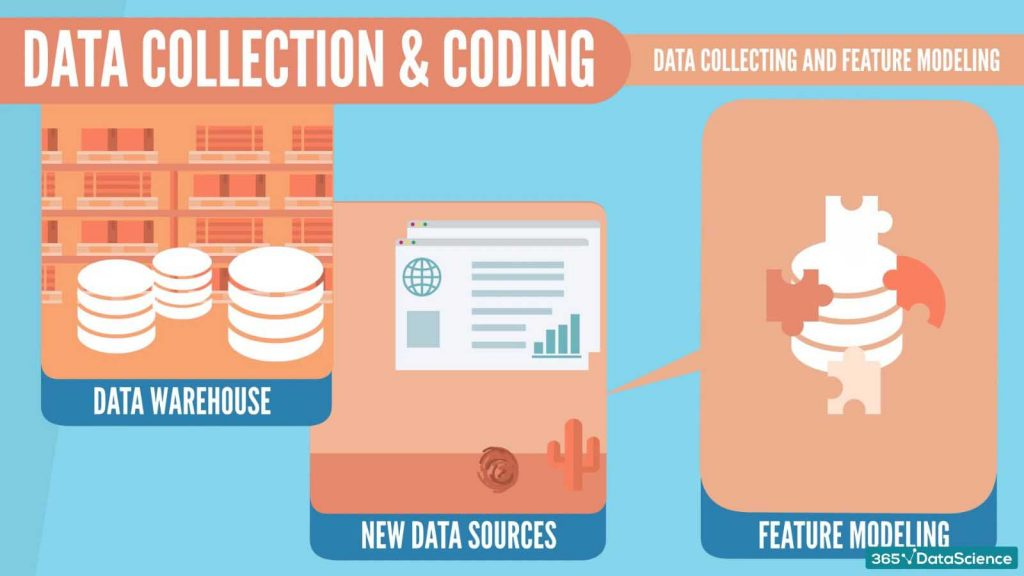 ibm data science consulting, ibm data collection and coding, feature modeling