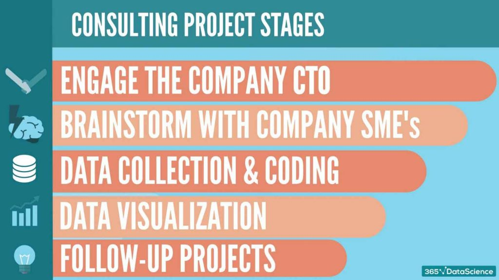 ibm data science consulting project stages